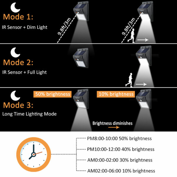 Ηλιακό Φωτιστικό LED με Ανιχνευτή Κίνησης
